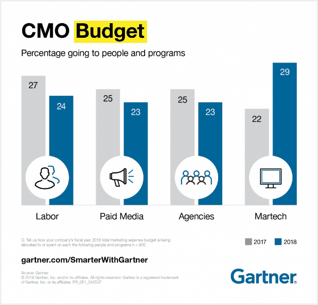 Data Driven and Technology Marvel CMO
