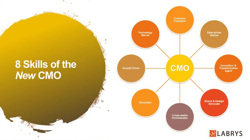 Yeni CMO'nun önceliği pazarlama operasyonu değil büyüme olmalı (Turkish)